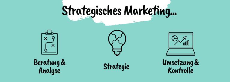 Agentur für Strategisches Marketing